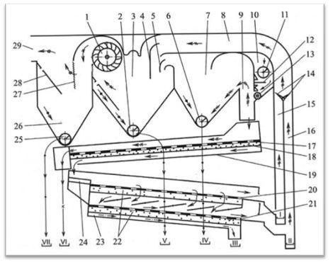 1 – диаметральный вентилятор